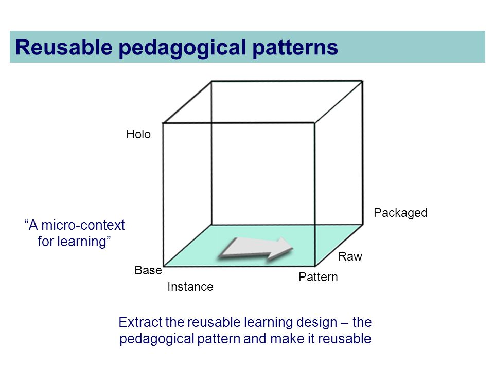 Packaged Instance Pattern Base Holo Raw A micro-context for learning Reusable pedagogical patterns Extract the reusable learning design – the pedagogical pattern and make it reusable