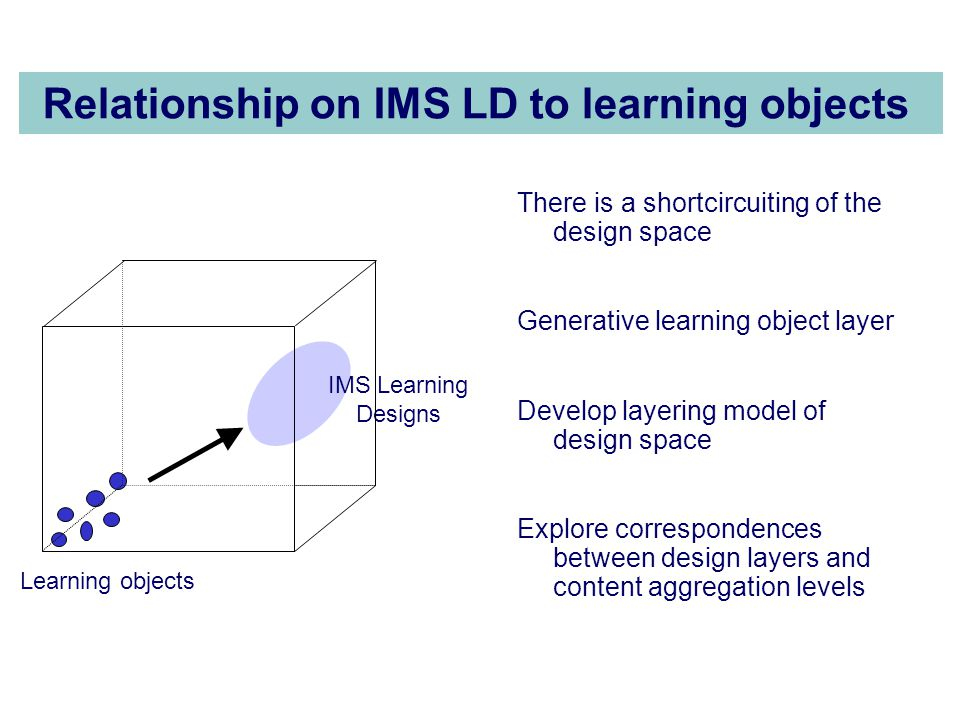 Relationship on IMS LD to learning objects There is a shortcircuiting of the design space Generative learning object layer Develop layering model of design space Explore correspondences between design layers and content aggregation levels IMS Learning Designs Learning objects