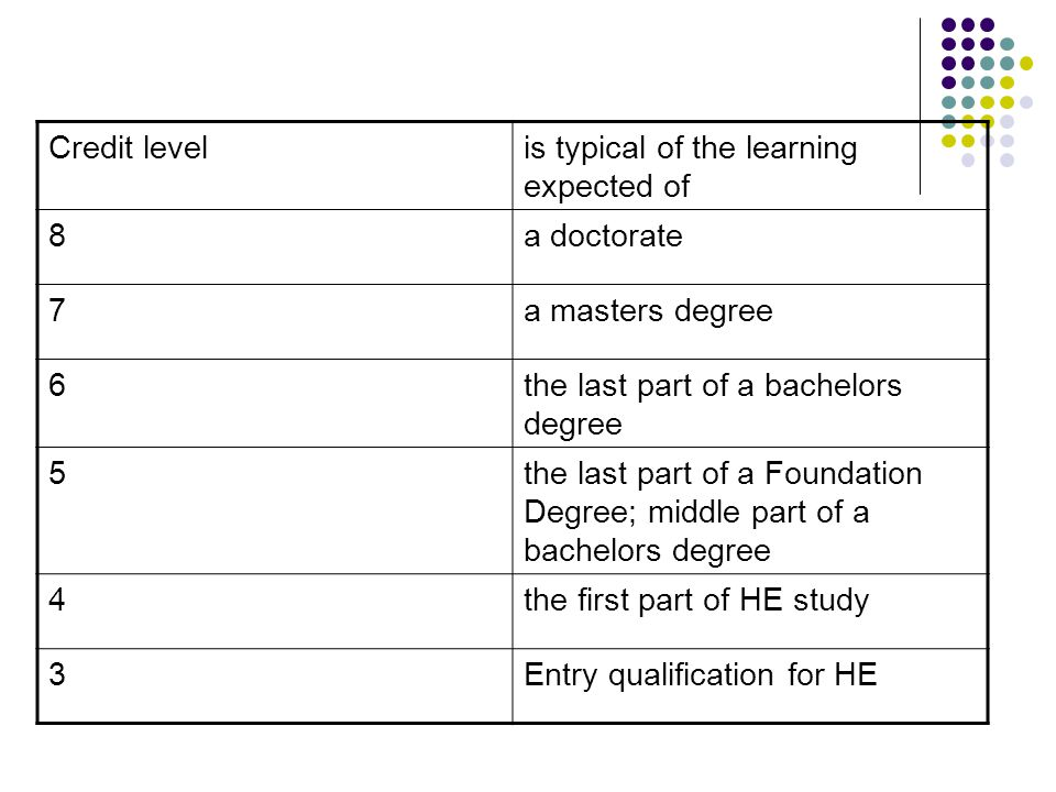 Credit levelis typical of the learning expected of 8a doctorate 7a masters degree 6the last part of a bachelors degree 5the last part of a Foundation Degree; middle part of a bachelors degree 4the first part of HE study 3Entry qualification for HE