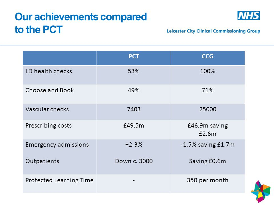 Our achievements compared to the PCT PCTCCG LD health checks53%100% Choose and Book49%71% Vascular checks740325000 Prescribing costs£49.5m£46.9m saving £2.6m Emergency admissions Outpatients +2-3% Down c.