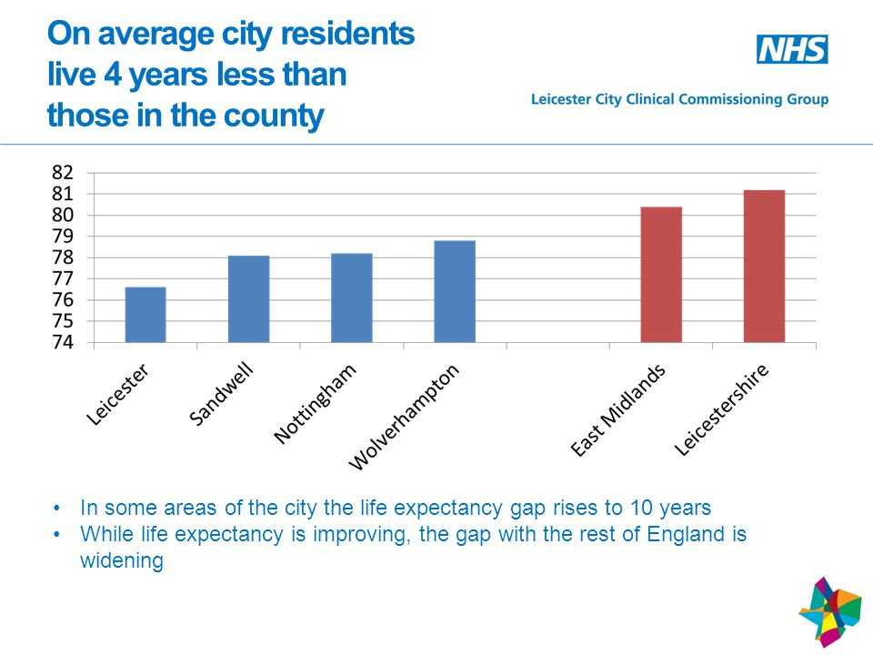 On average city residents live 4 years less than those in the county In some areas of the city the life expectancy gap rises to 10 years While life expectancy is improving, the gap with the rest of England is widening