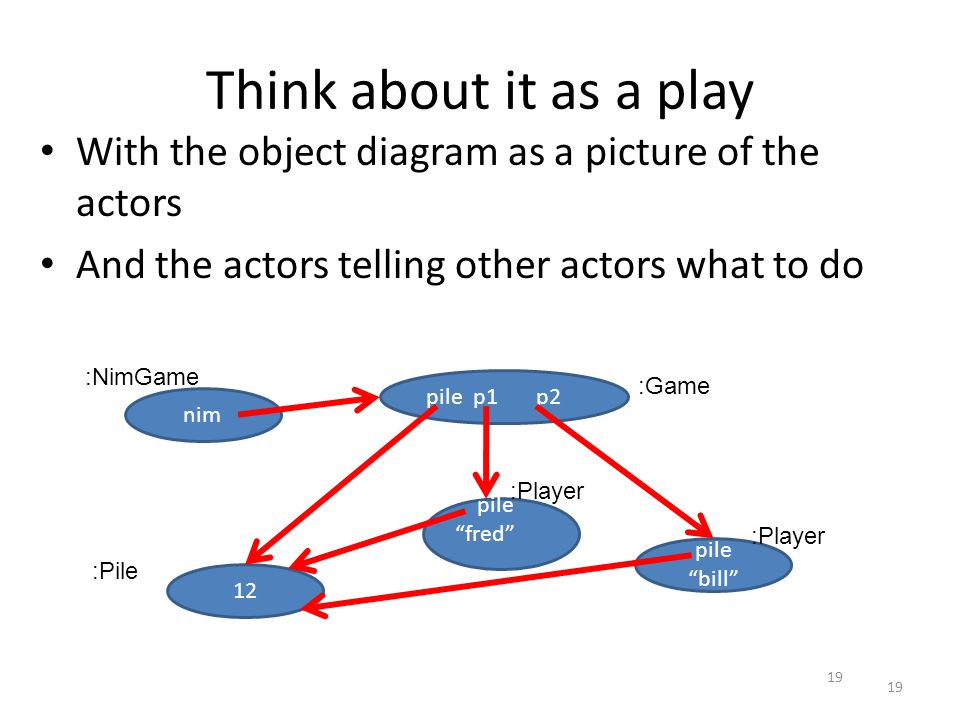 Think about it as a play With the object diagram as a picture of the actors And the actors telling other actors what to do 19 nim pile p1 p2 pile fred pile bill 12 :Game :Pile :Player :NimGame