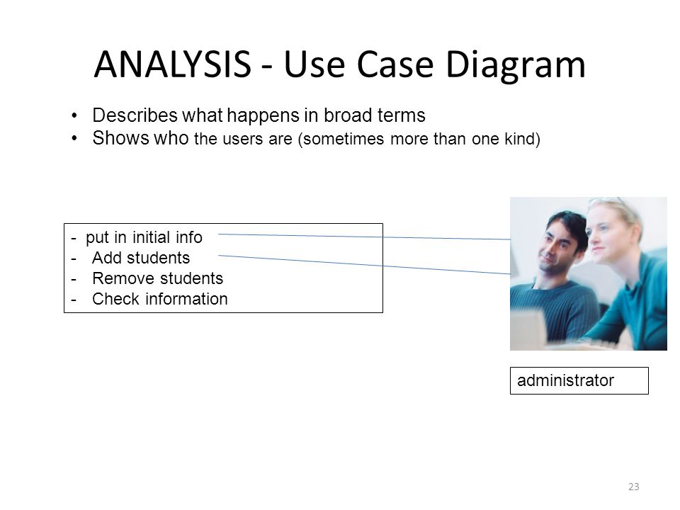ANALYSIS - Use Case Diagram 23 - put in initial info -Add students -Remove students -Check information administrator Describes what happens in broad terms Shows who the users are (sometimes more than one kind)