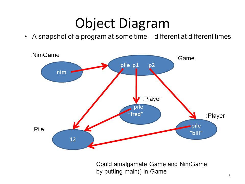 Object Diagram 8 nim pile p1 p2 pile fred pile bill 12 :Game :Pile :Player :NimGame Could amalgamate Game and NimGame by putting main() in Game A snapshot of a program at some time – different at different times