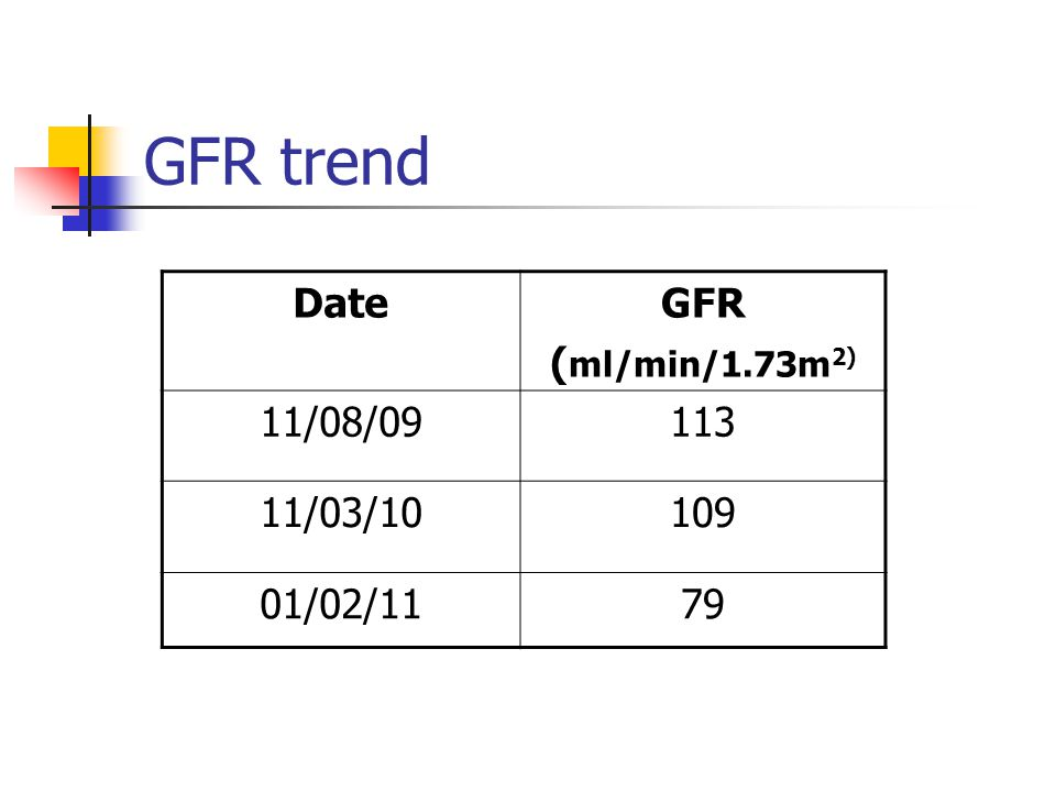 GFR trend DateGFR ( ml/min/1.73m 2) 11/08/09113 11/03/10109 01/02/1179