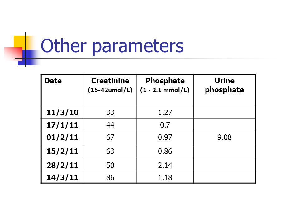 Other parameters DateCreatinine (15-42umol/L) Phosphate (1 - 2.1 mmol/L) Urine phosphate 11/3/10331.27 17/1/11440.7 01/2/11670.979.08 15/2/11630.86 28/2/11502.14 14/3/11861.18