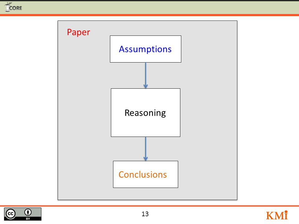 13 Conclusions 1 Reasoning Assumptions Paper