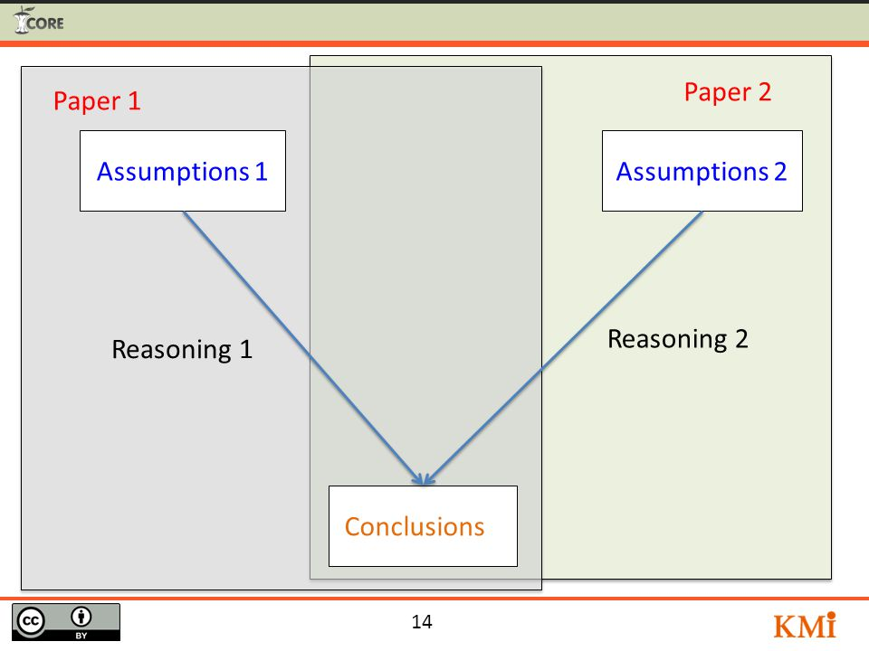 14 Conclusions 1 Assumptions 2Assumptions 1 Reasoning 1 Reasoning 2 Paper 1 Paper 2