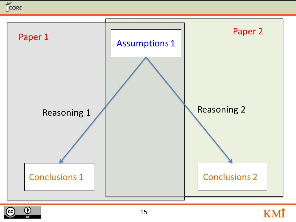 15 Conclusions 1 1 Assumptions 1 Reasoning 1 Reasoning 2 Paper 1 Paper 2 Conclusions 2 1