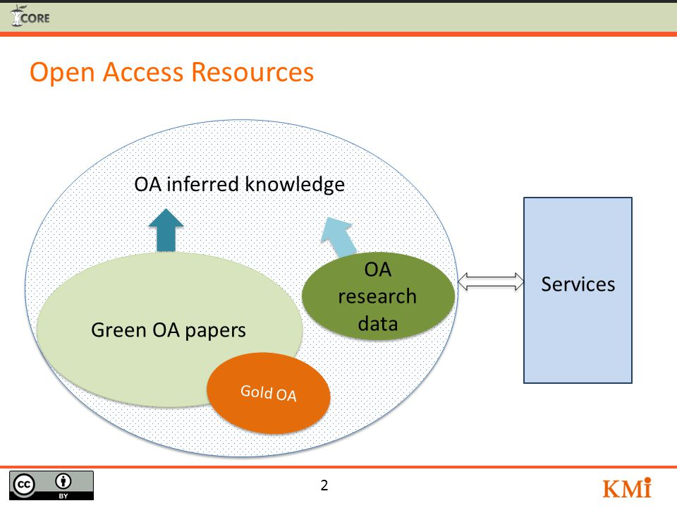 2 Open Access Resources OA inferred knowledge Green OA papers OA research data OA research data Services Gold OA