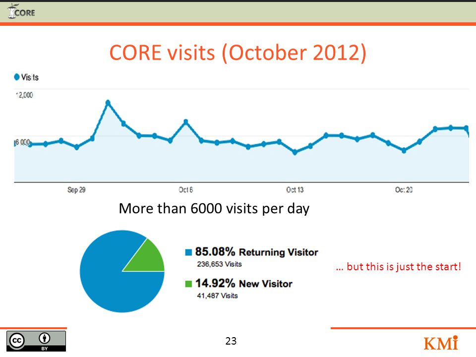 23 CORE visits (October 2012) More than 6000 visits per day … but this is just the start!