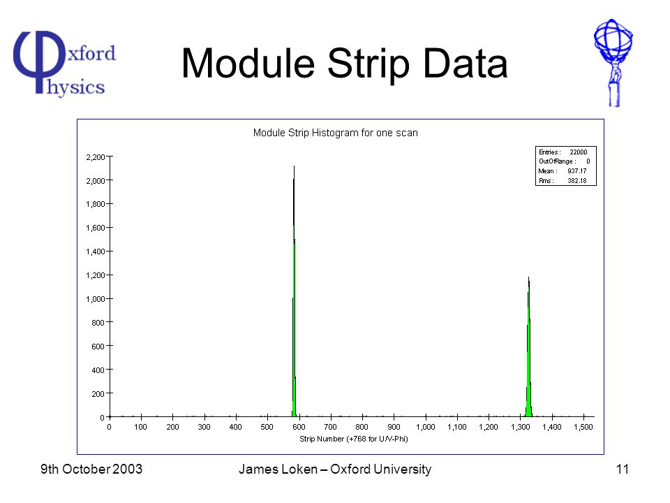 9th October 2003James Loken – Oxford University11 Module Strip Data