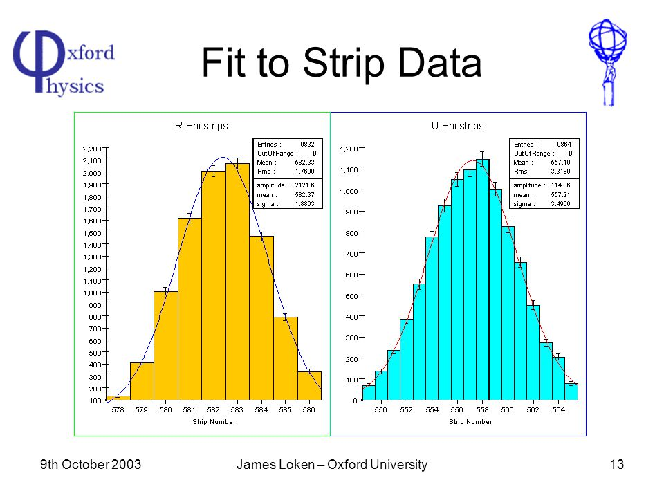 9th October 2003James Loken – Oxford University13 Fit to Strip Data