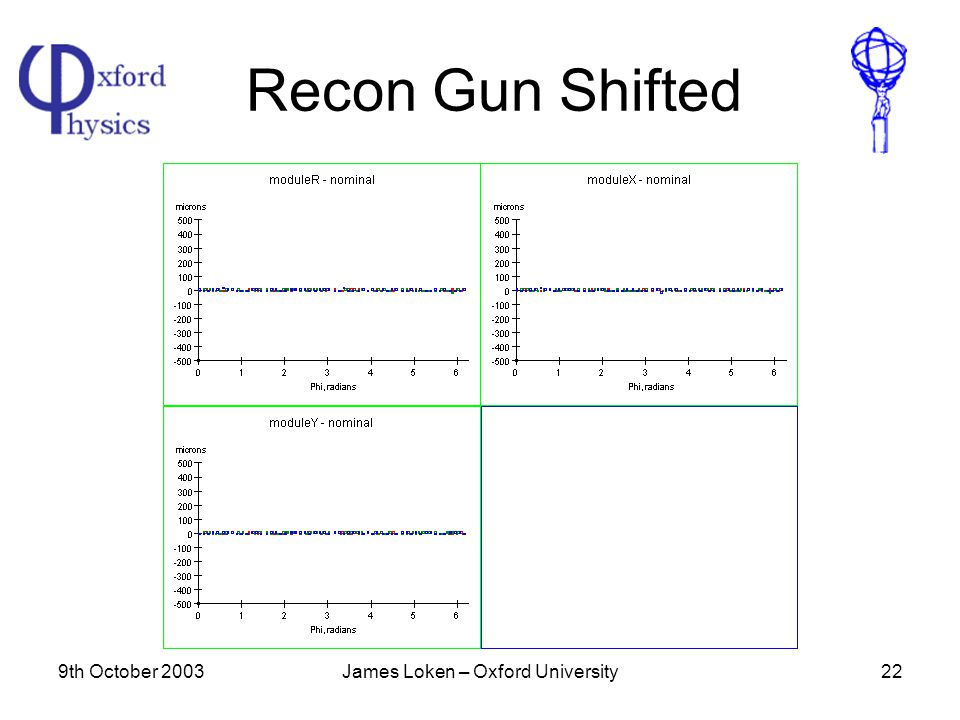 9th October 2003James Loken – Oxford University22 Recon Gun Shifted