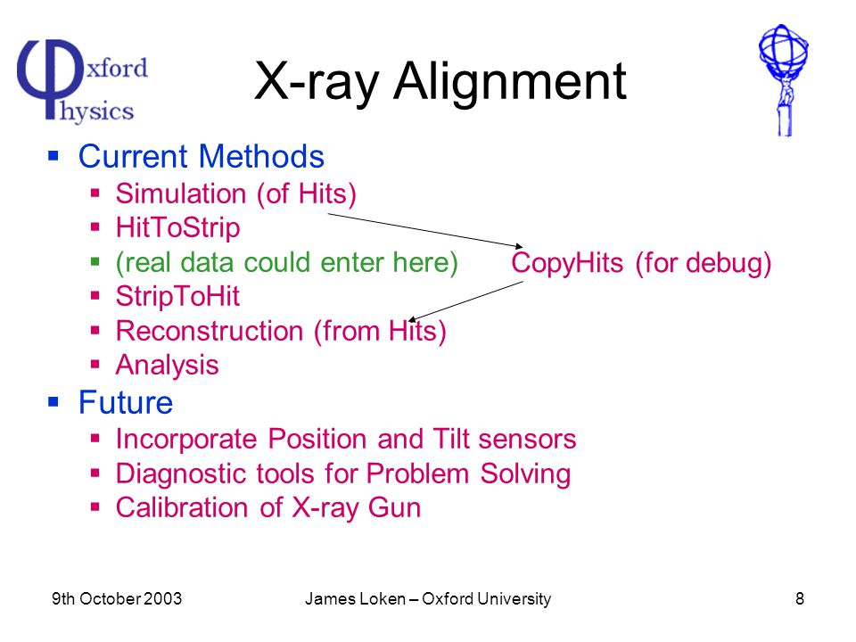 9th October 2003James Loken – Oxford University8 X-ray Alignment  Current Methods  Simulation (of Hits)  HitToStrip  (real data could enter here)  StripToHit  Reconstruction (from Hits)  Analysis  Future  Incorporate Position and Tilt sensors  Diagnostic tools for Problem Solving  Calibration of X-ray Gun CopyHits (for debug)