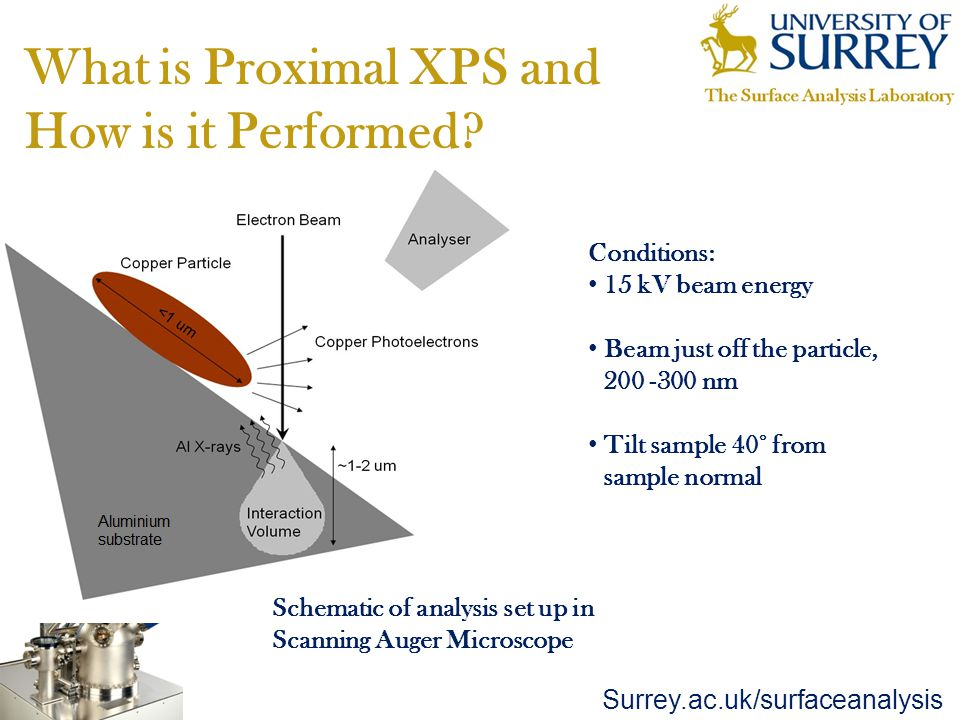 Surrey.ac.uk/surfaceanalysis What is Proximal XPS and How is it Performed.