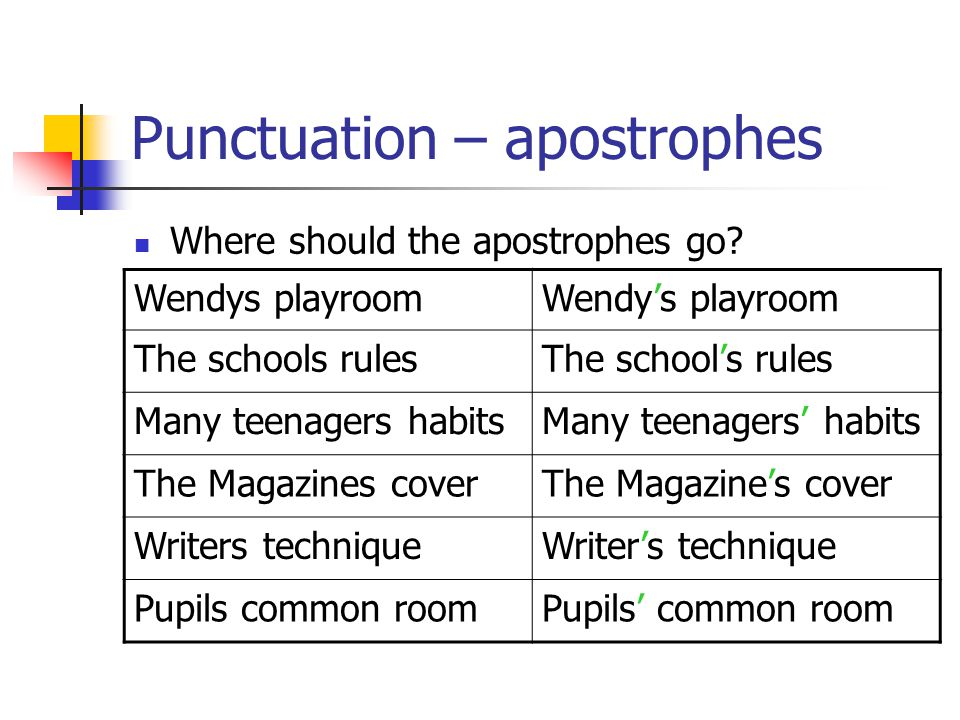 Punctuation – apostrophes Where should the apostrophes go.