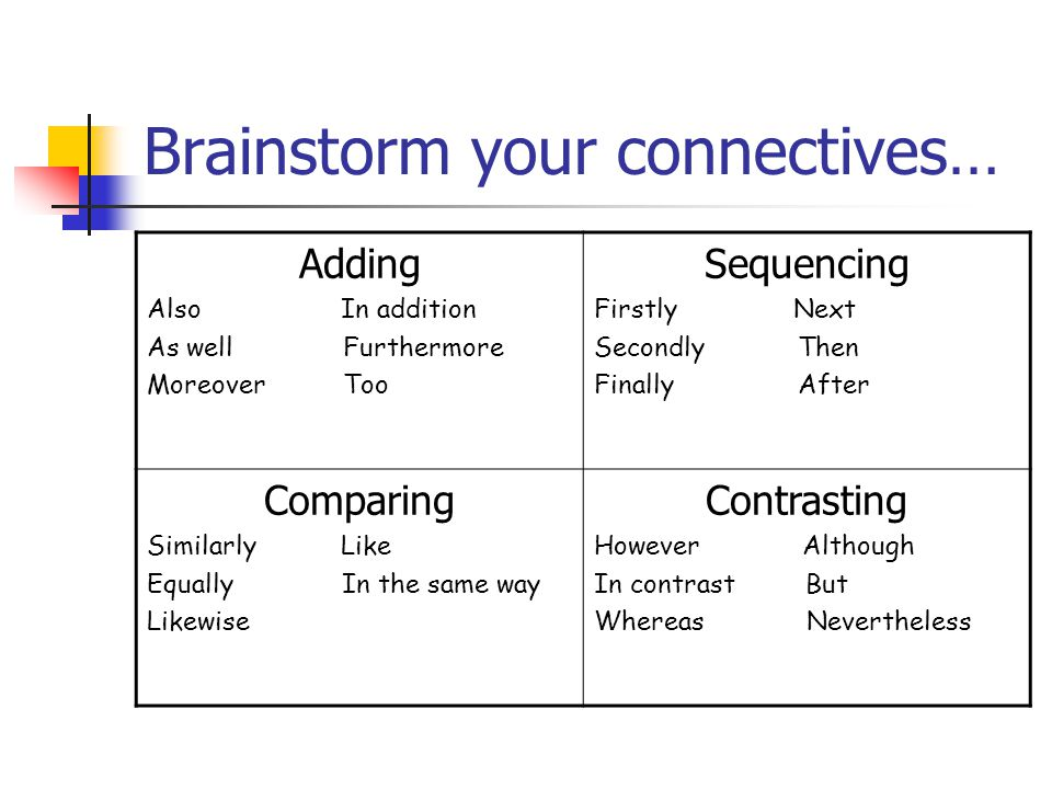 Brainstorm your connectives… Adding Also In addition As well Furthermore Moreover Too Sequencing Firstly Next Secondly Then Finally After Comparing Similarly Like Equally In the same way Likewise Contrasting However Although In contrast But Whereas Nevertheless