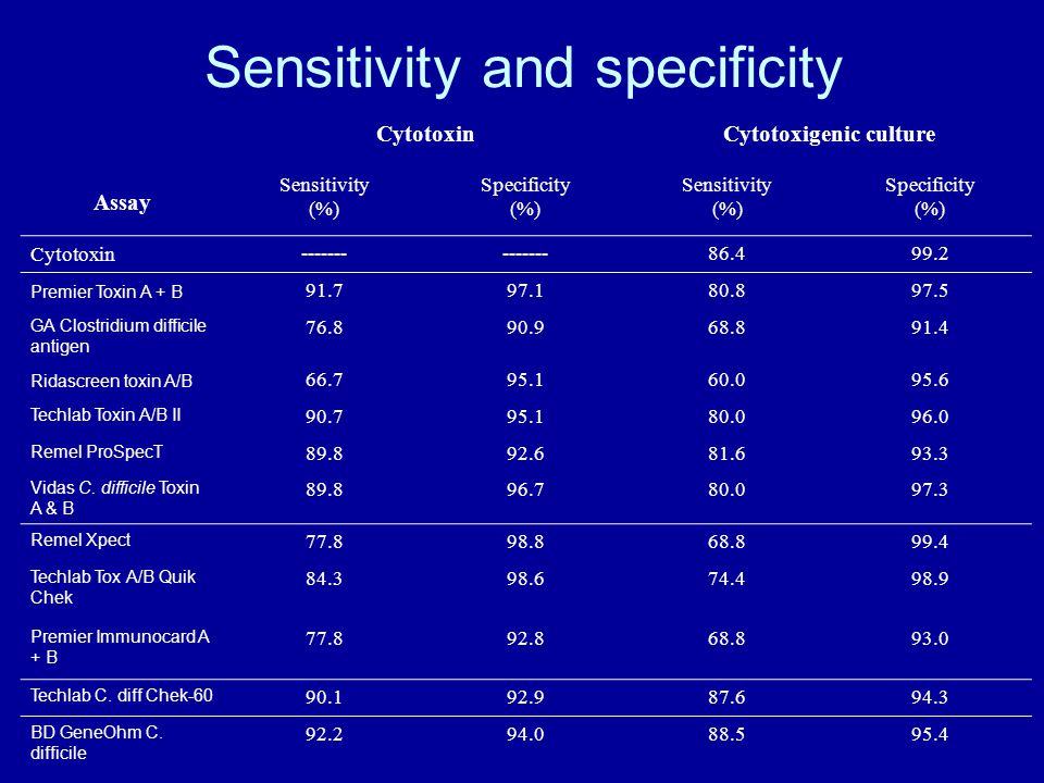 Sensitivity and specificity CytotoxinCytotoxigenic culture Assay Sensitivity (%) Specificity (%) Sensitivity (%) Specificity (%) Cytotoxin ------- 86.499.2 Premier Toxin A + B 91.797.180.897.5 GA Clostridium difficile antigen 76.890.968.891.4 Ridascreen toxin A/B 66.795.160.095.6 Techlab Toxin A/B II 90.795.180.096.0 Remel ProSpecT 89.892.681.693.3 Vidas C.