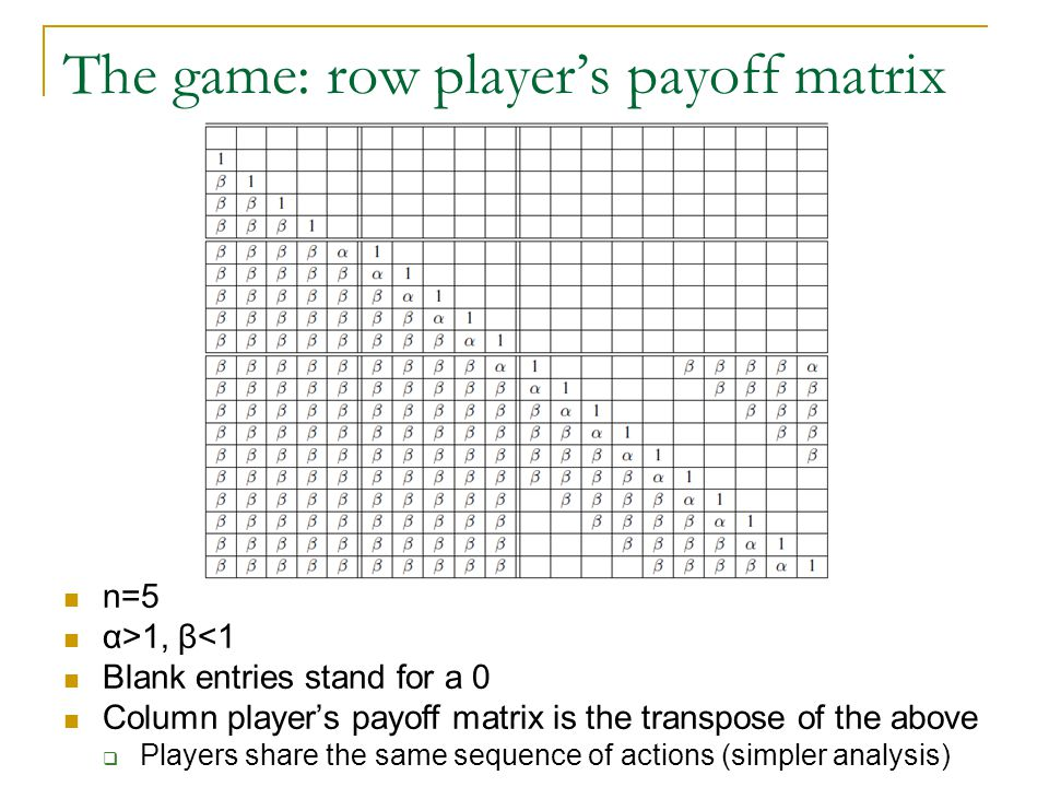 The game: row player's payoff matrix n=5 α>1, β<1 Blank entries stand for a 0 Column player's payoff matrix is the transpose of the above  Players share the same sequence of actions (simpler analysis)