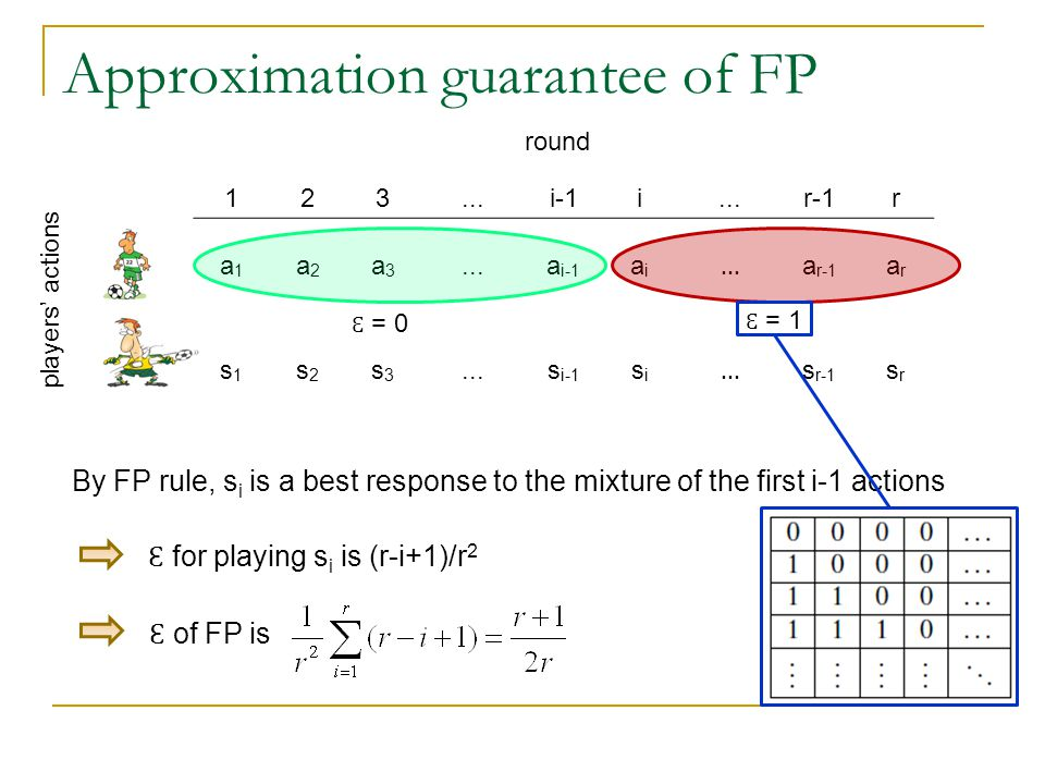 Approximation guarantee of FP round players' actions By FP rule, s i is a best response to the mixture of the first i-1 actions 123...i-1i...r-1r a1a1 a2a2 a3a3...a i-1 aiai...