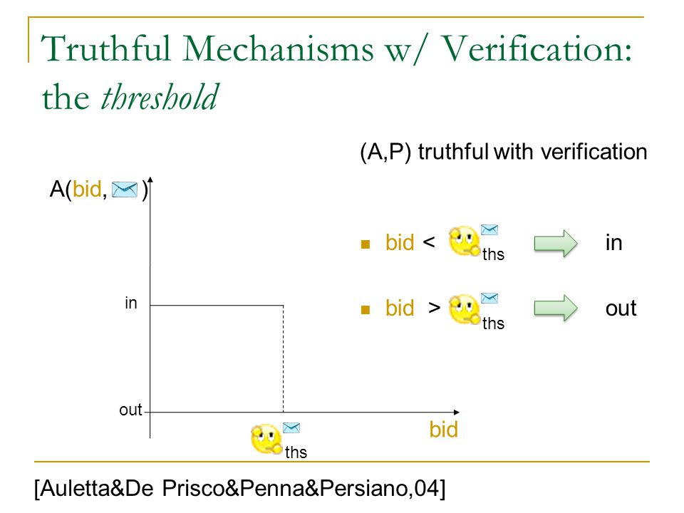 Truthful Mechanisms w/ Verification: the threshold bid < in bid > out bid A(bid, ) (A,P) truthful with verification [Auletta&De Prisco&Penna&Persiano,04] ths in out ths
