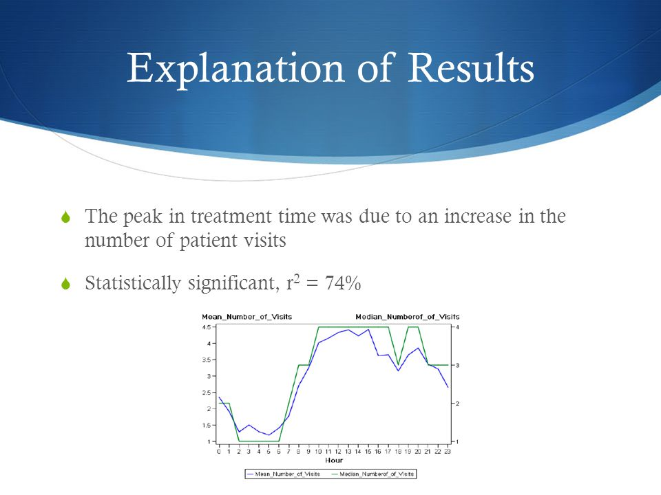 Explanation of Results  The peak in treatment time was due to an increase in the number of patient visits  Statistically significant, r 2 = 74%