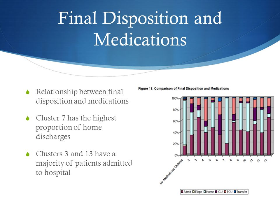 Final Disposition and Medications  Relationship between final disposition and medications  Cluster 7 has the highest proportion of home discharges  Clusters 3 and 13 have a majority of patients admitted to hospital