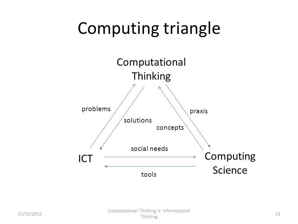Computing triangle Computational Thinking is Informational Thinking 13 ICT Computing Science Computational Thinking social needs tools problems solutions praxis concepts 21/11/2012