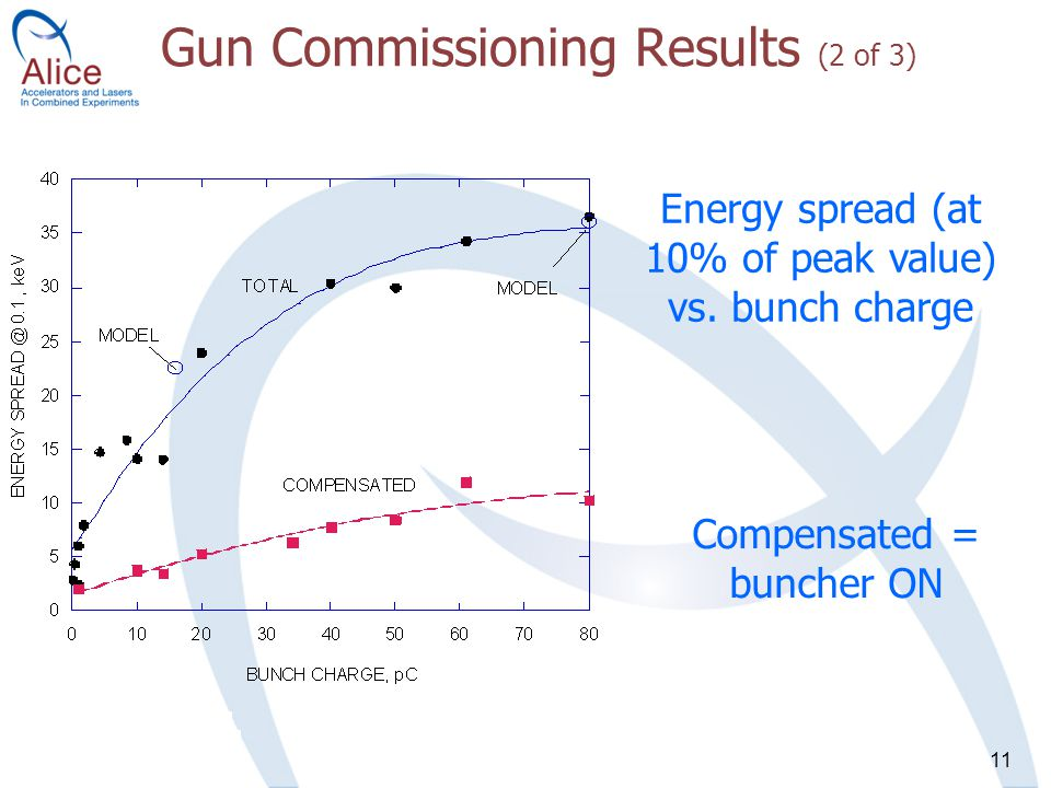 11 Gun Commissioning Results (2 of 3) Energy spread (at 10% of peak value) vs.