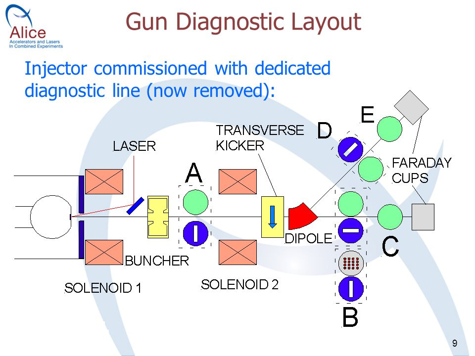 9 Gun Diagnostic Layout Injector commissioned with dedicated diagnostic line (now removed):