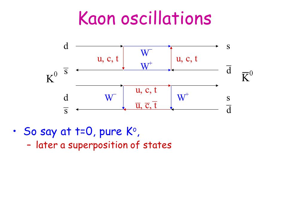 Kaon oscillations So say at t=0, pure K o, –later a superposition of states d s u, c, t WW WW _ s d _ d s WW WW _ s d _ _ _ _ K0K0 K0K0 