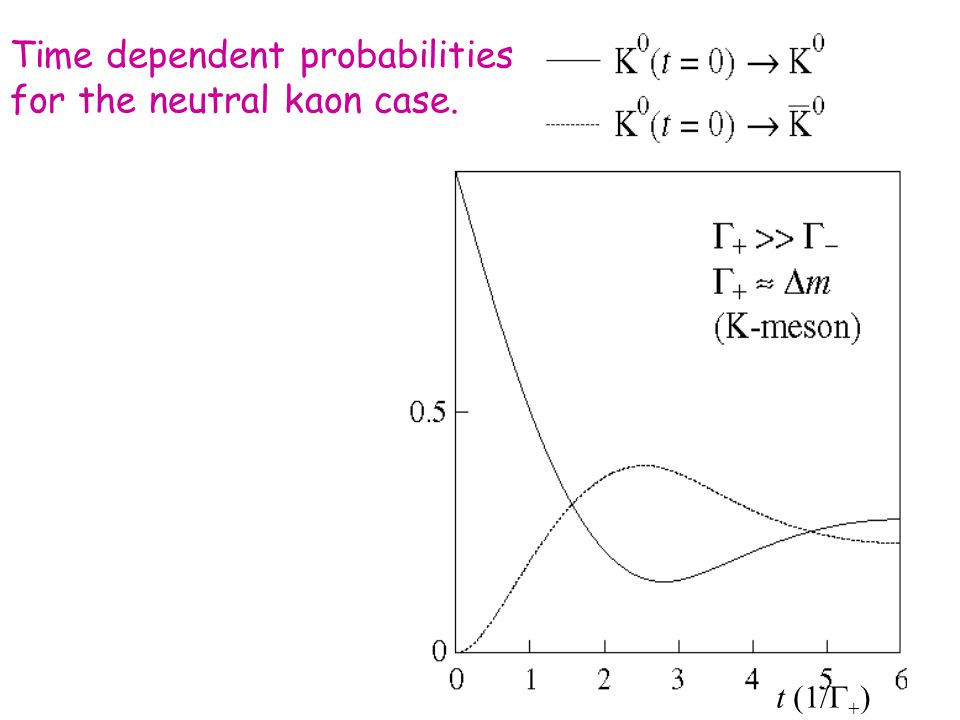 Time dependent probabilities for the neutral kaon case. t (1/   )
