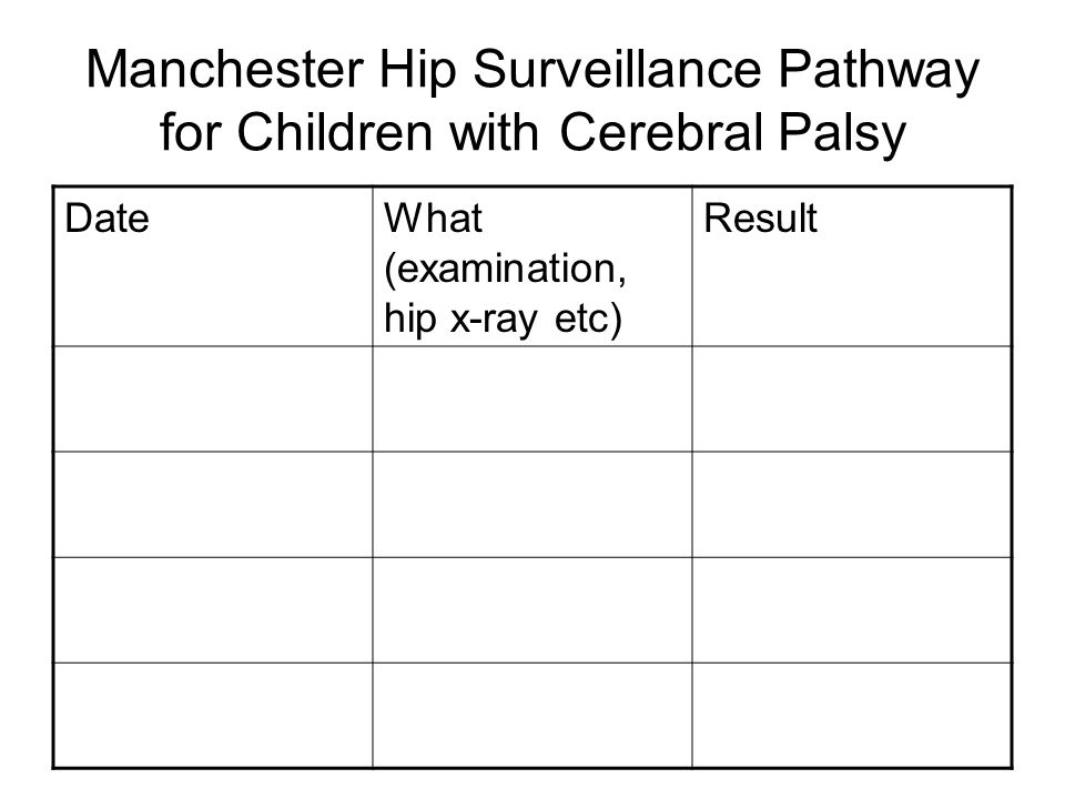 Manchester Hip Surveillance Pathway for Children with Cerebral Palsy DateWhat (examination, hip x-ray etc) Result
