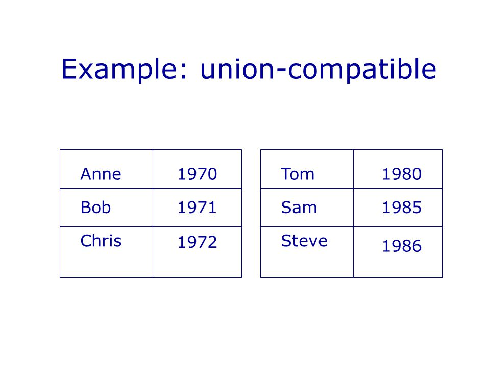 Example: union-compatible Anne Bob Chris 1970 1971 1972 Tom Sam Steve 1980 1985 1986