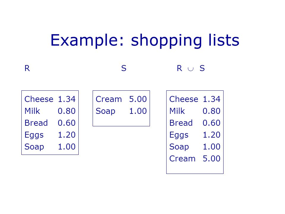 Example: shopping lists R S R  S Cheese1.34 Milk0.80 Bread0.60 Eggs1.20 Soap1.00 Cream5.00Cheese1.34 Milk0.80 Bread0.60 Eggs1.20 Soap1.00 Cream5.00 Soap1.00