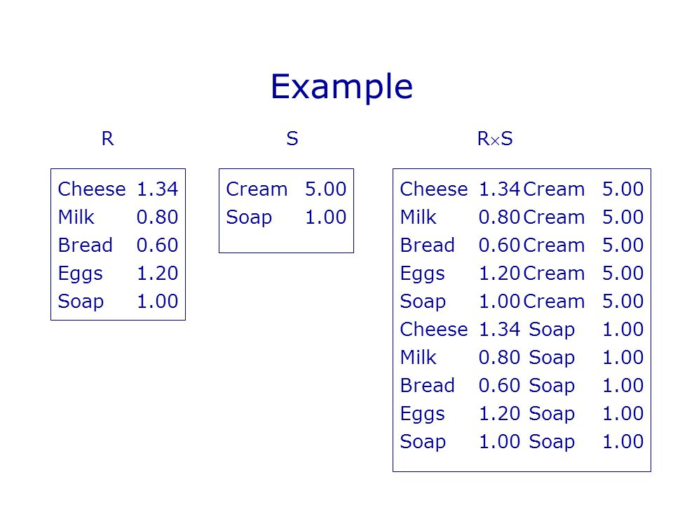 Example Cheese1.34 Milk0.80 Bread0.60 Eggs1.20 Soap1.00 Cream5.00Cheese1.34 Milk0.80 Bread0.60 Eggs1.20 Soap1.00 Cream5.00 Cream5.00 Cream5.00 Cream5.00 Cheese1.34Soap1.00 Milk0.80Soap1.00 Bread0.60Soap1.00 Eggs1.20Soap1.00 Soap1.00Soap1.00 Soap1.00Cream5.00 RS RSRS