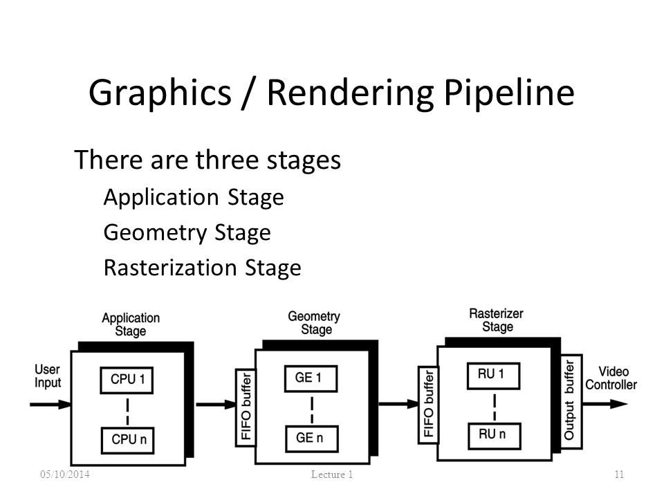 Graphics / Rendering Pipeline There are three stages – Application Stage – Geometry Stage – Rasterization Stage 05/10/2014 Lecture 1 11