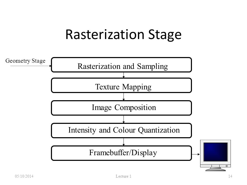 05/10/2014 Lecture 1 14 Rasterization and SamplingTexture Mapping Image Composition Intensity and Colour Quantization Geometry Stage Framebuffer/Display