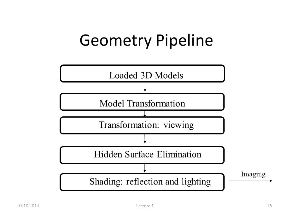 Geometry Pipeline 05/10/2014 Lecture 1 16 Model TransformationLoaded 3D Models Shading: reflection and lighting Transformation: viewing Hidden Surface Elimination Imaging Pipeline