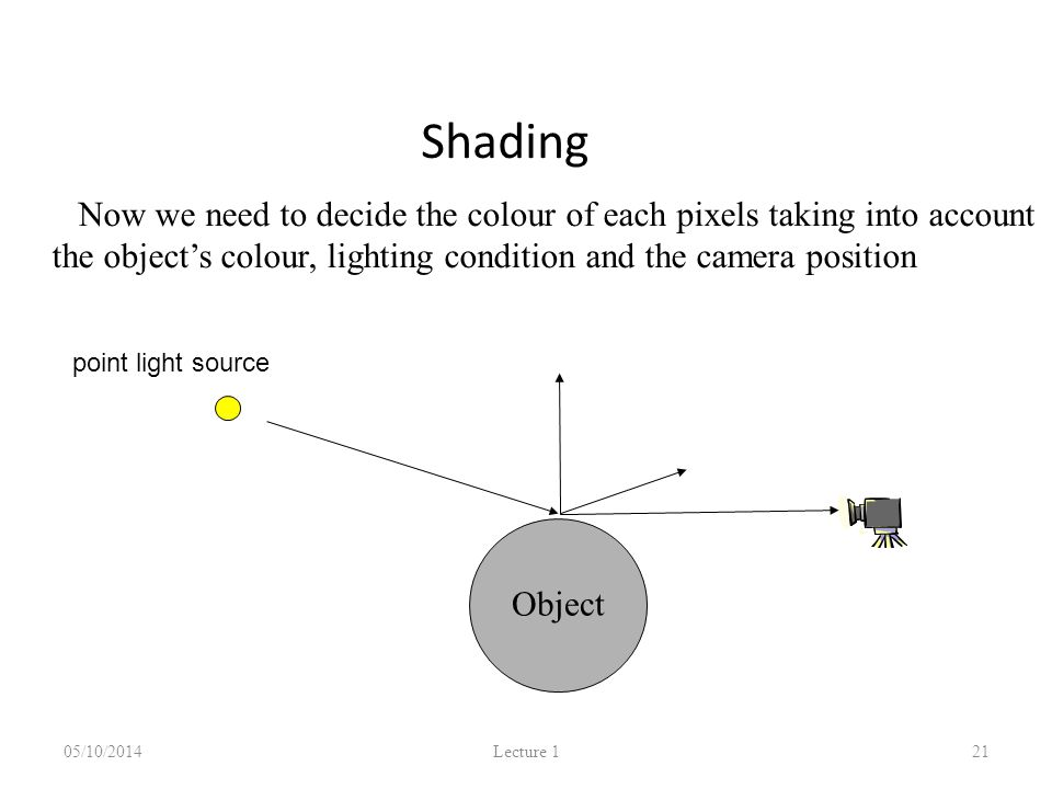 Shading 05/10/2014 Lecture 1 21 Now we need to decide the colour of each pixels taking into account the object's colour, lighting condition and the camera position Object point light source