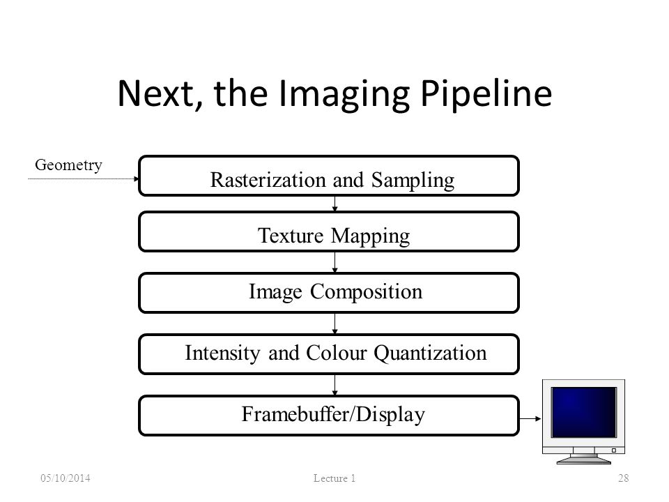 Next, the Imaging Pipeline 05/10/2014 Lecture 1 28 Rasterization and SamplingTexture Mapping Image Composition Intensity and Colour Quantization Geometry Framebuffer/Display Pipeline