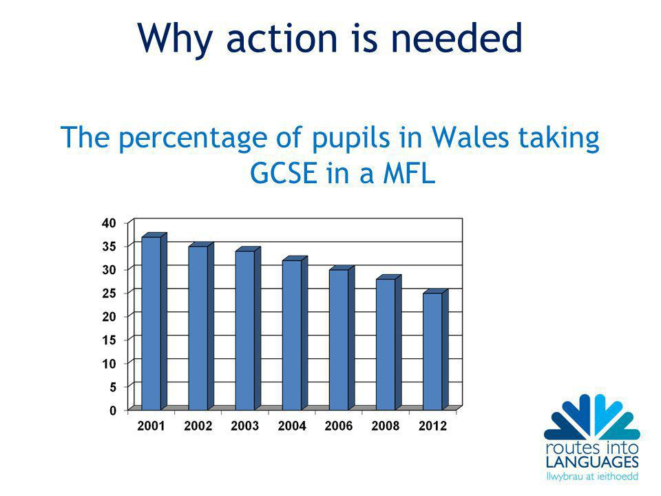 Why action is needed The percentage of pupils in Wales taking GCSE in a MFL