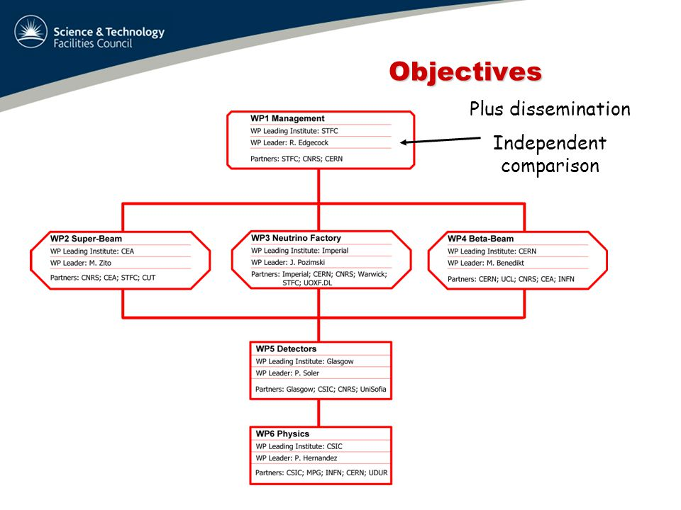 Objectives Objectives Plus dissemination Independent comparison