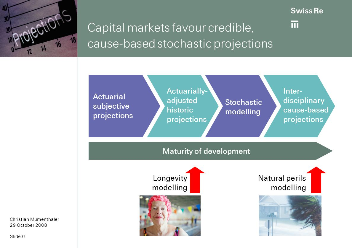 Slide 6 Capital markets favour credible, cause-based stochastic projections Actuarial subjective projections Actuarially- adjusted historic projections Longevity modelling Natural perils modelling Stochastic modelling Inter- disciplinary cause-based projections Maturity of development Christian Mumenthaler 29 October 2008