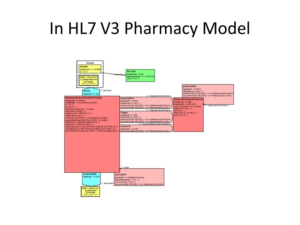 In HL7 V3 Pharmacy Model