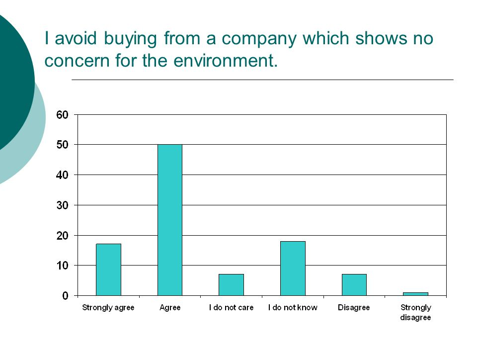 I avoid buying from a company which shows no concern for the environment.