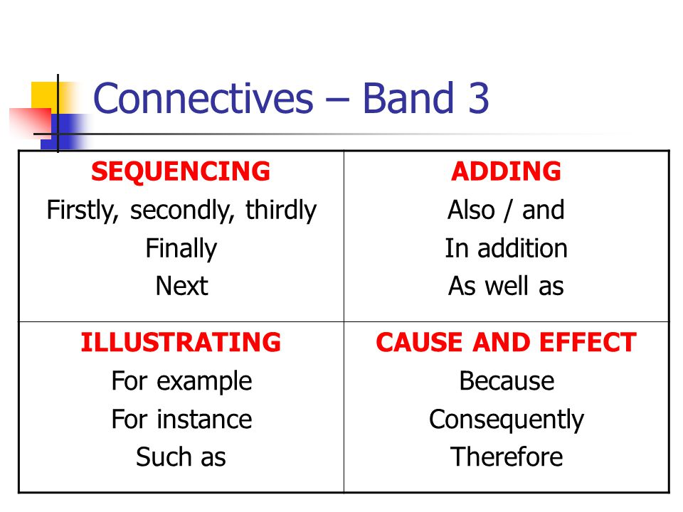 Connectives – Band 3 SEQUENCING Firstly, secondly, thirdly Finally Next ADDING Also / and In addition As well as ILLUSTRATING For example For instance Such as CAUSE AND EFFECT Because Consequently Therefore