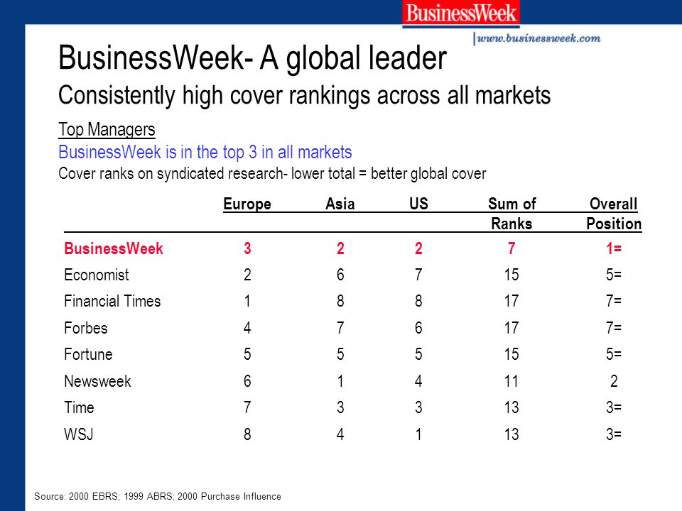 BusinessWeek- A global leader Consistently high cover rankings across all markets EuropeAsiaUSSum of Overall RanksPosition BusinessWeek32271= Economist267155= Financial Times188177= Forbes476177= Fortune555155= Newsweek614112 Time733133= WSJ841133= Top Managers BusinessWeek is in the top 3 in all markets Cover ranks on syndicated research- lower total = better global cover Source: 2000 EBRS; 1999 ABRS; 2000 Purchase Influence