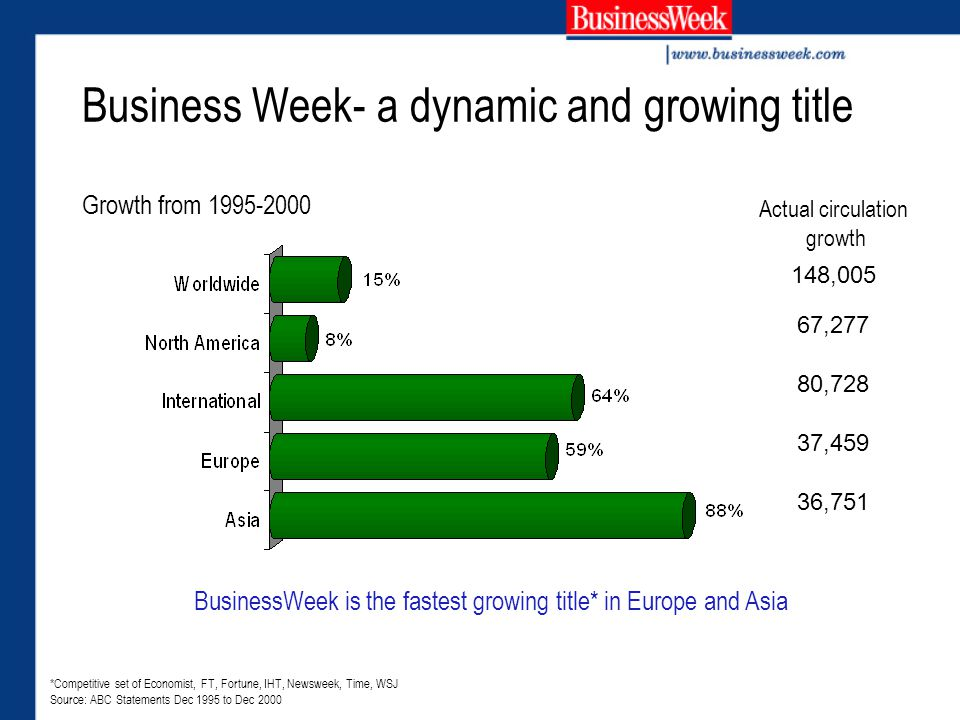 Business Week- a dynamic and growing title Growth from 1995-2000 148,005 67,277 80,728 37,459 36,751 *Competitive set of Economist, FT, Fortune, IHT, Newsweek, Time, WSJ Source: ABC Statements Dec 1995 to Dec 2000 Actual circulation growth BusinessWeek is the fastest growing title* in Europe and Asia